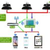 Diagram 100x100 - Zigbee Radio Gateway -Standard Zigbee gateway that is required to control sets of Zigbee devices. This device will connect to your local Wifi network and bridge it to your wireless lighting network. Supports IPv4 and IPv6 protocols. Suitable for direct connection to internet gateways. - grow-lights-generic-led, commerial-lighting - Diagram 100x100