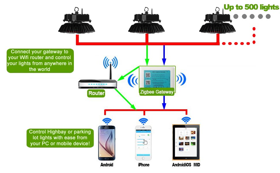 Diagram - Zigbee Radio Gateway -Standard Zigbee gateway that is required to control sets of Zigbee devices. This device will connect to your local Wifi network and bridge it to your wireless lighting network. Supports IPv4 and IPv6 protocols. Suitable for direct connection to internet gateways. - grow-lights-generic-led, commerial-lighting - Diagram